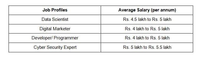 salary after BCA