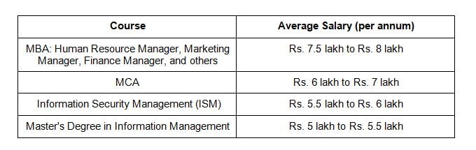 salary after Master Degree